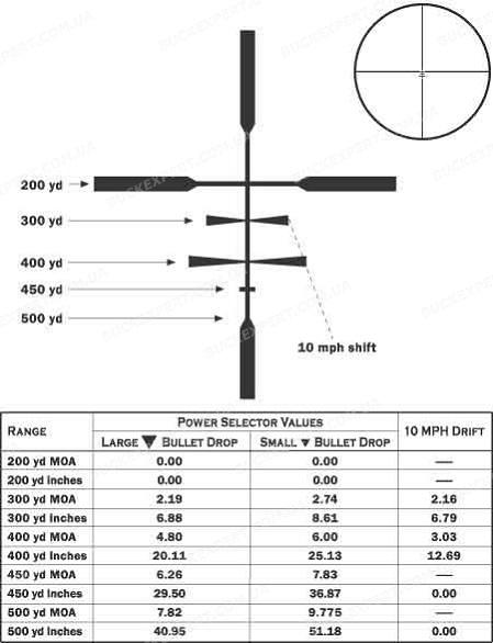Оптический прицел Leupold VX-3 2.5-8x36 сетка Boone&Crockett без подсветки