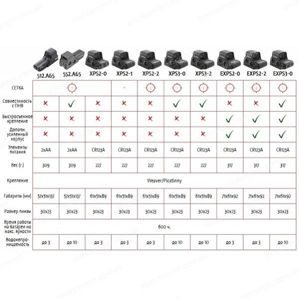 Коллиматорный прицел EOTech 512.A65