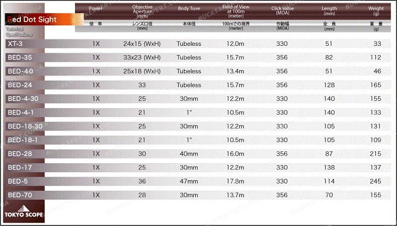 Коллиматорный прицел Hakko TS-18 с маркой точка 4 МОА на Weaver