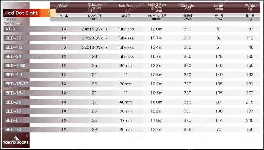 Коллиматорный прицел Hakko TS-70 с маркой точка 4 МОА на Wеаvеr 11 уровней подсветки