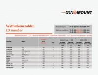 Кронштейн Innomount на основания EAW (Apel) под прицелы ATN4 4K PRO / Pulsar Thermion / Digex